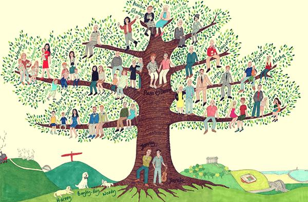Árbol genealógico y movimiento sistémico